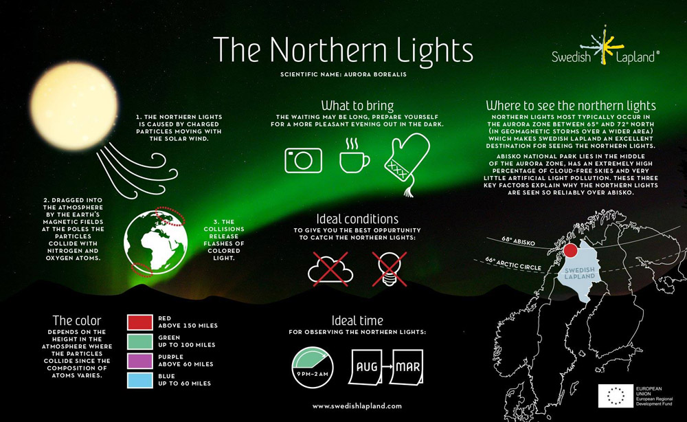 Northern-lights-facts